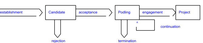 incubation process